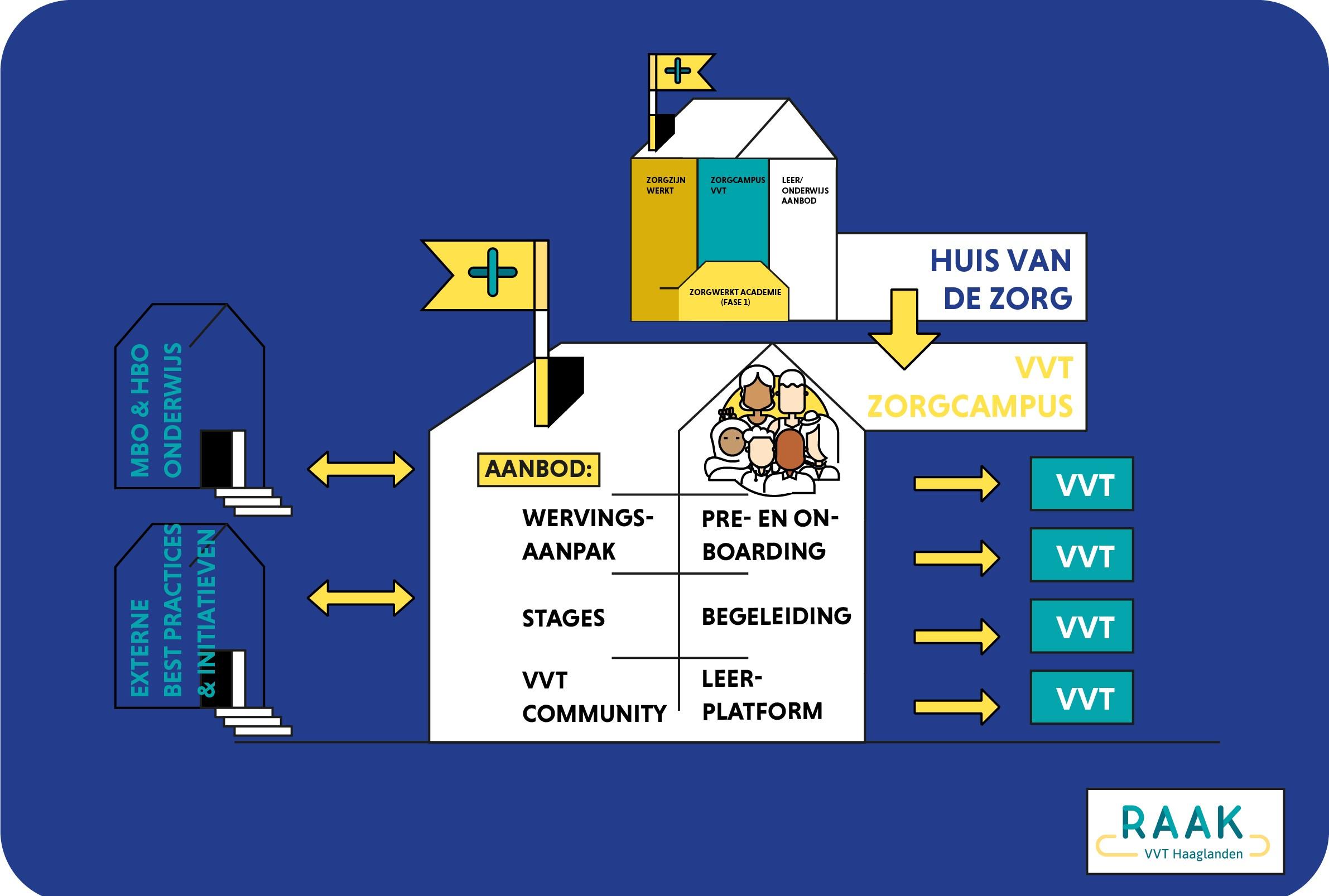 De VVT zorgcampus: klaar voor de start...