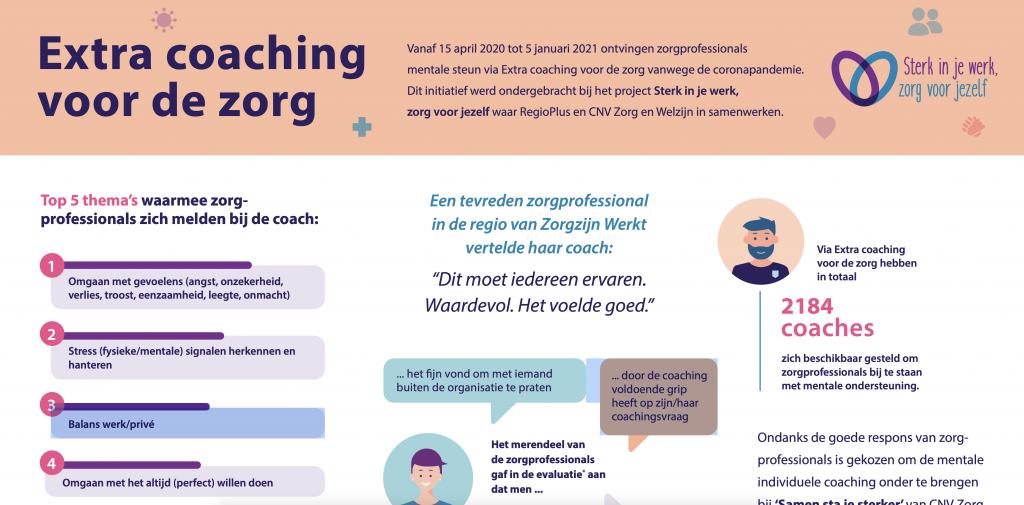 Extra coaching voor de zorg in beeld
